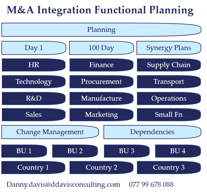M&A Integration Functional Planning
