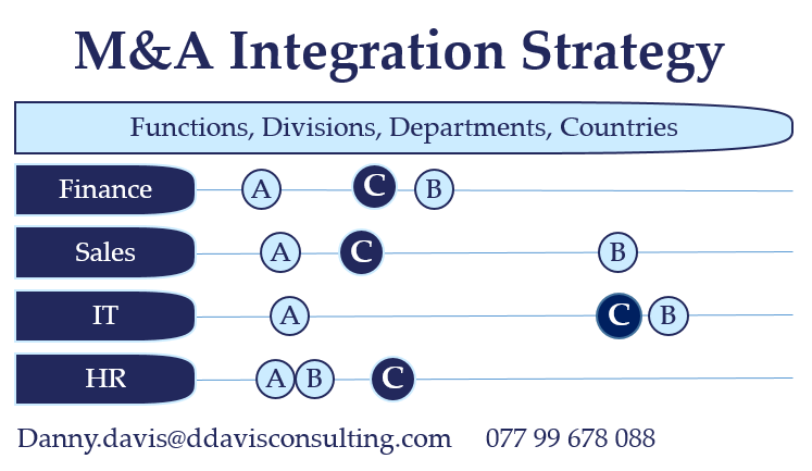 M&A Integration Strategy