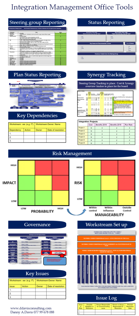 Integration Management Office Tools