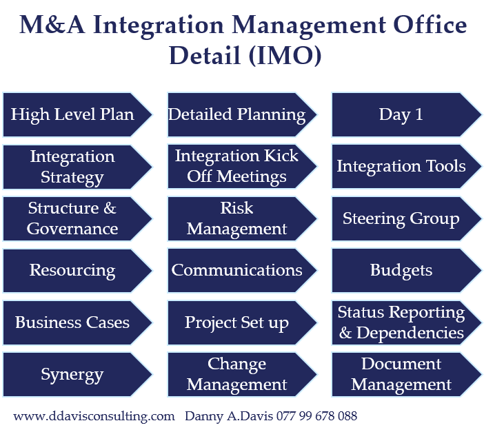 M&A Integration Management Office Detail (IMO)