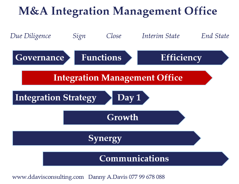 M&A Integration Management Office (IMO)