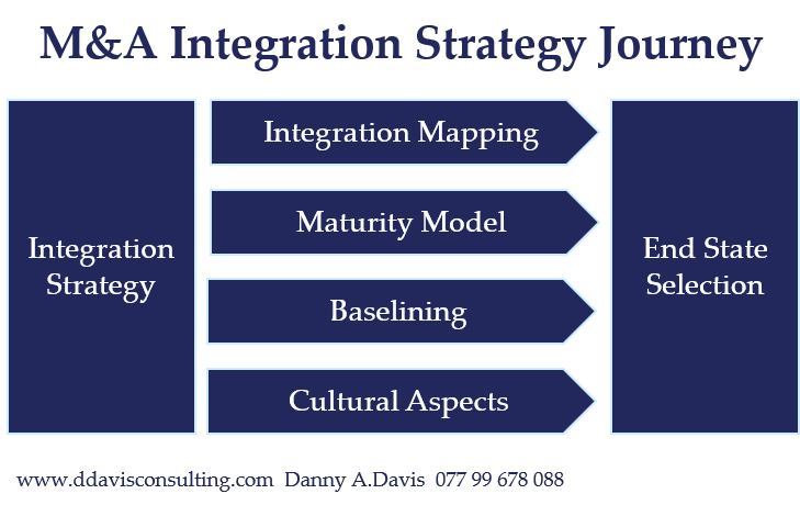 M&A Integration Strategy Journey