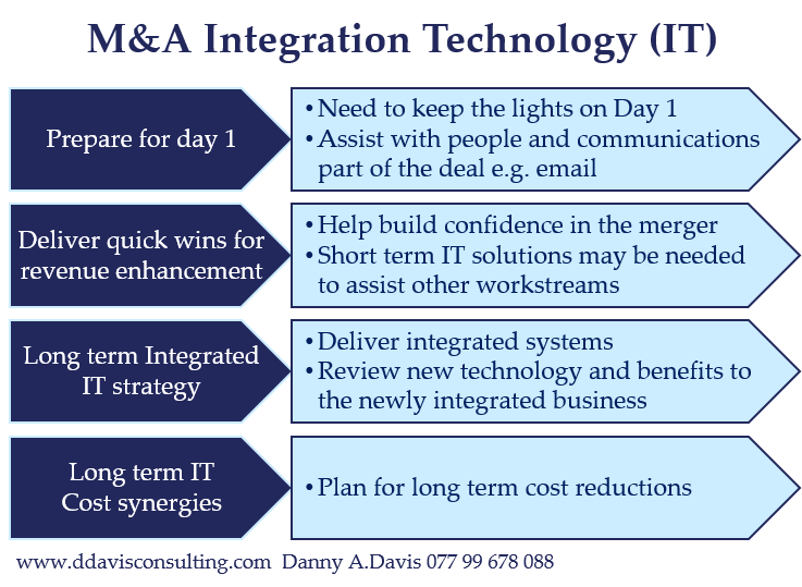 M&A Integration Technology or IT