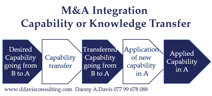 M&A Integration Knowledge Transfer
