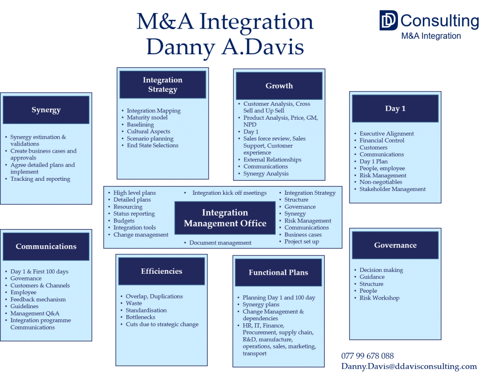 M&A Integration Checklist