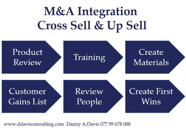 M&A Integration Cross sell and Up sell