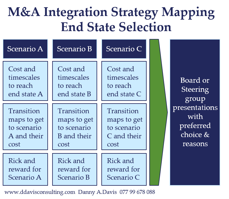 M&A Integration End State Selection