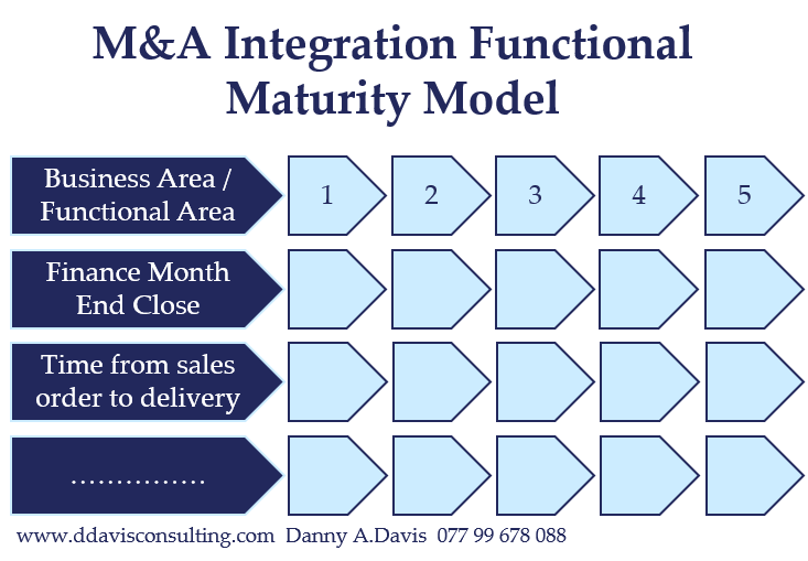 M&A Integration Functional Maturity Model