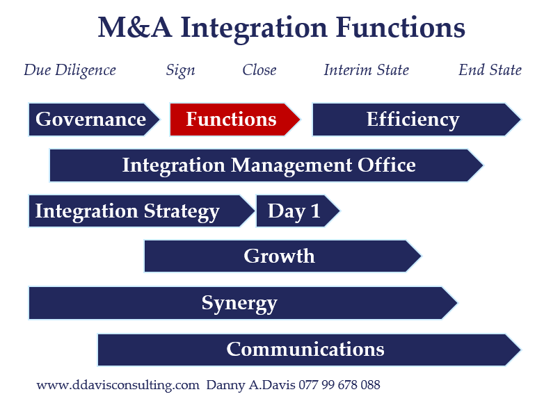 M&A Integration Functions
