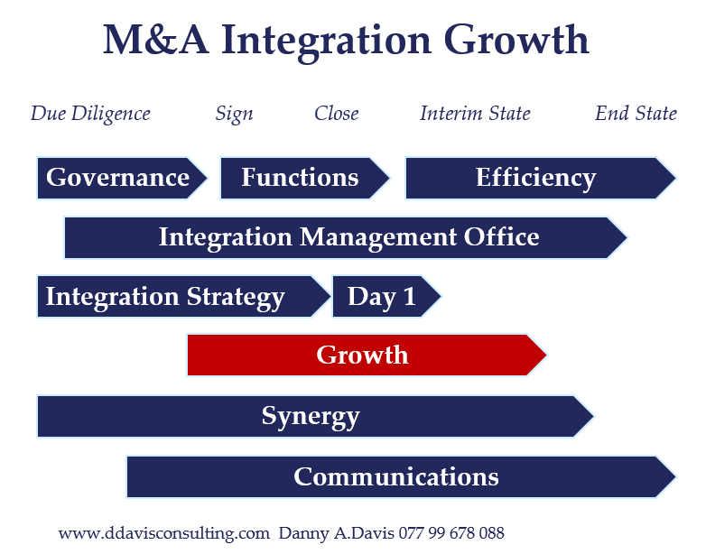 M&A Integration Growth