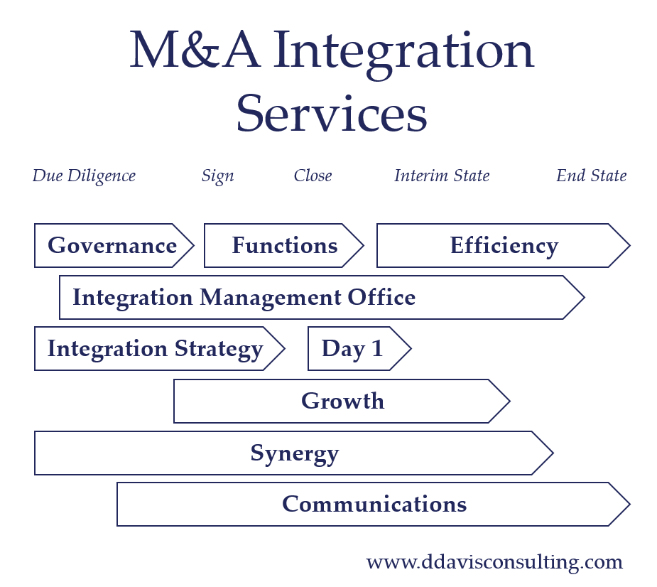 M&A Integration Services