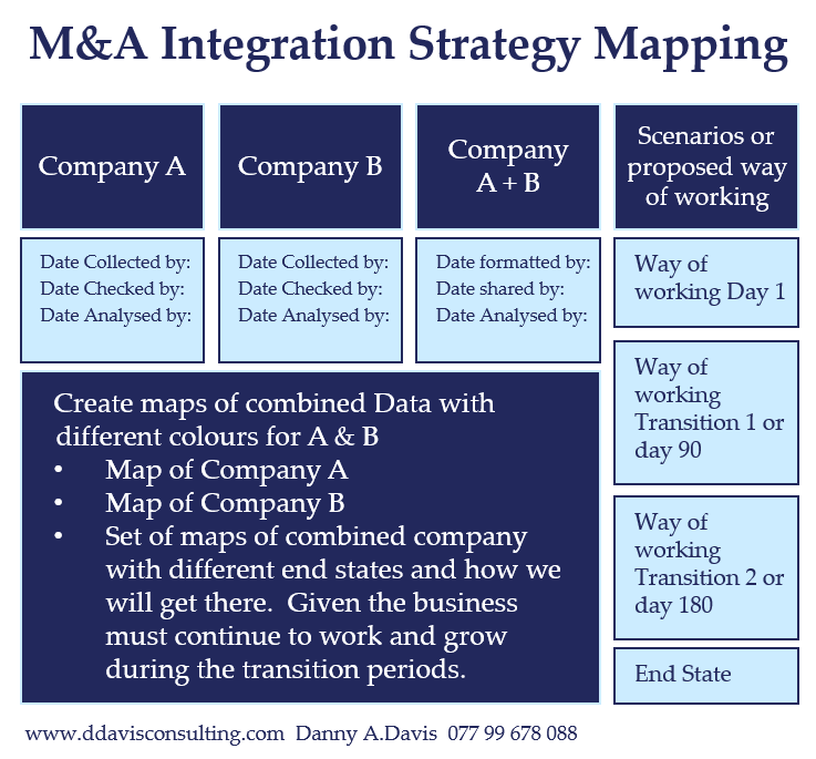 M&A Integration Strategy Mapping