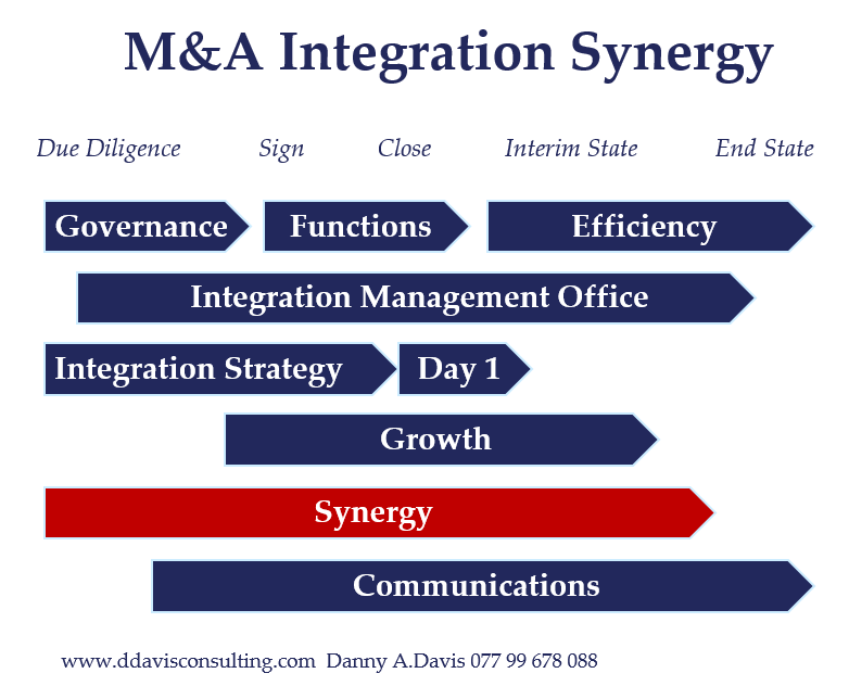 M&A Integration Synergies